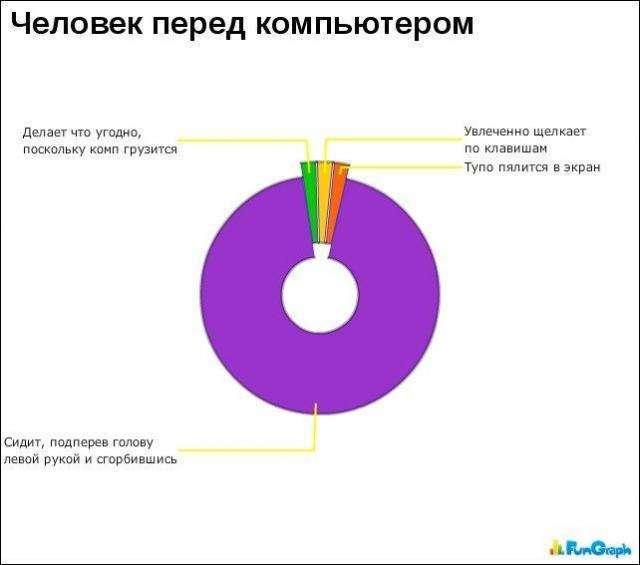 Цікаві графіки і правдива інформація (30 фото)